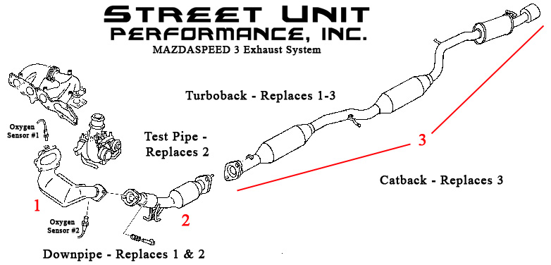 quiet intake exhaust setups mazdaspeed forums i was under the impression that a test pipe replaces 2 and a downpipe replaces 1 2 but now you re talking about test pipe and down pipe